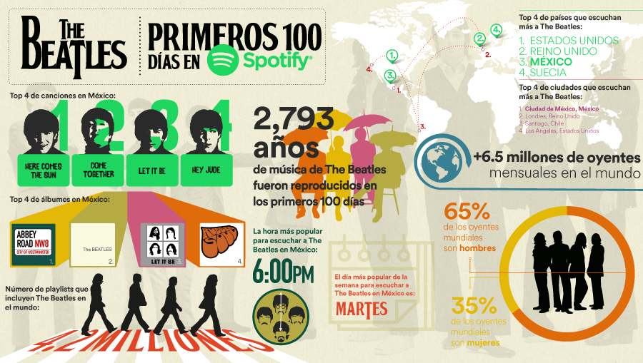 The-Beatles_Infographic_Mexico
